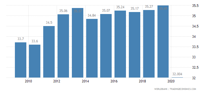 new caledonia employees industry male percent of male employment wb data