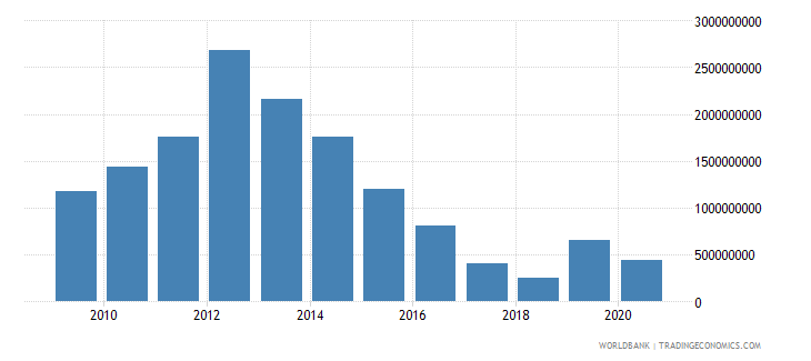 new caledonia foreign direct investment net inflows bop us dollar wb data