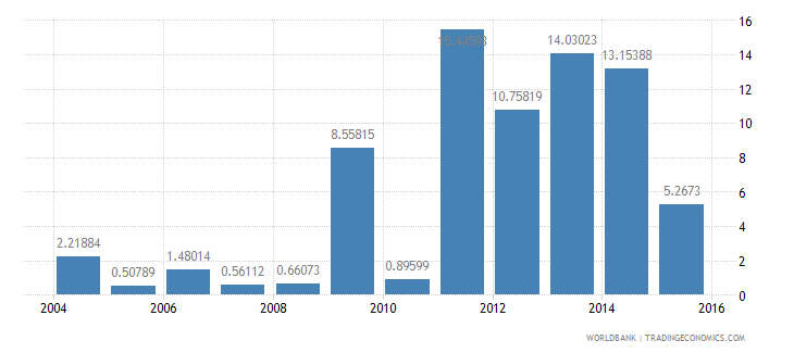 new caledonia high technology exports percent of manufactured exports wb data