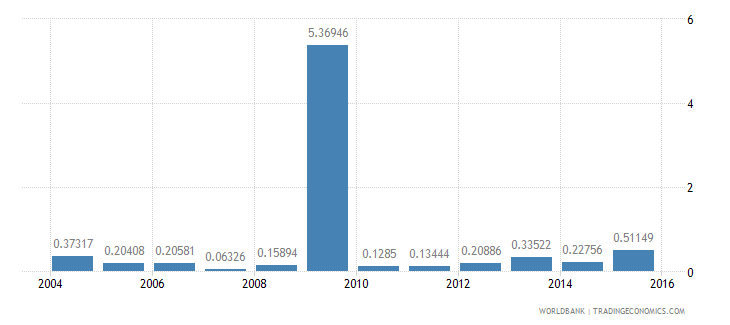 new caledonia ict goods exports percent of total goods exports wb data