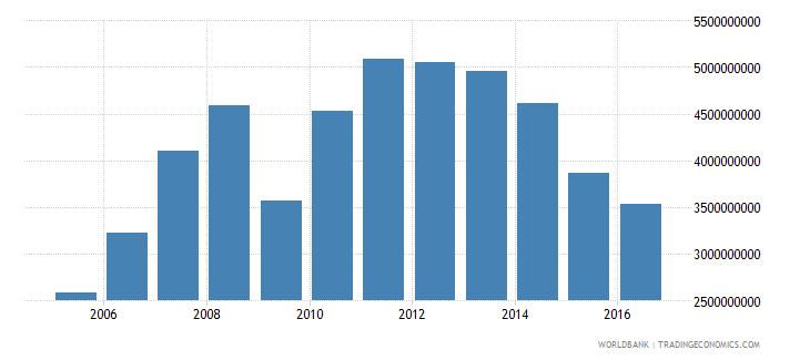 new caledonia imports of goods services and income bop us dollar wb data