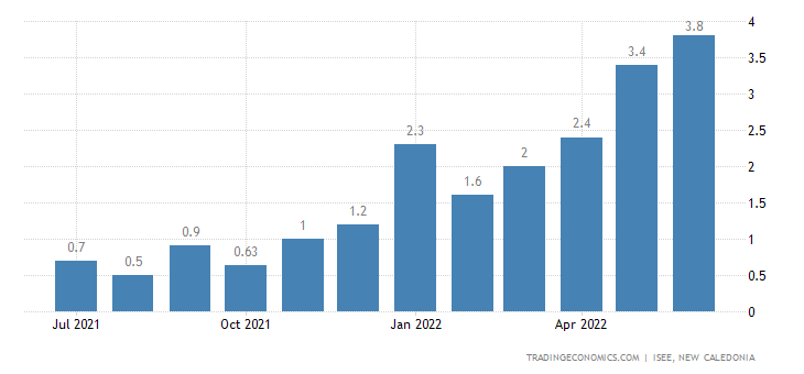 New Caledonia Inflation Rate