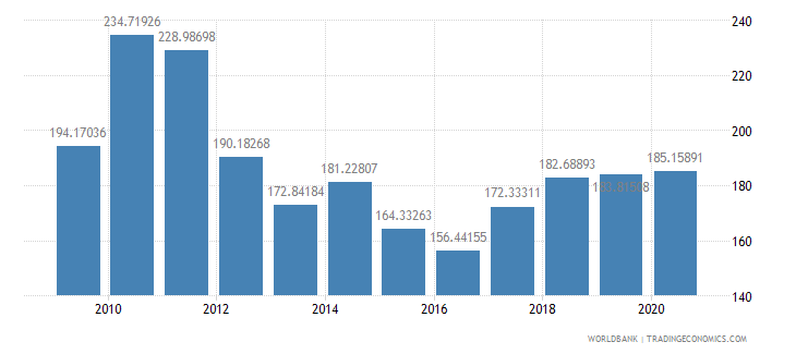 new caledonia net barter terms of trade index 2000  100 wb data