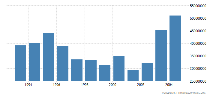 new caledonia net bilateral aid flows from dac donors france us dollar wb data