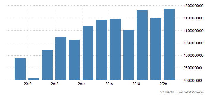 new zealand agriculture value added constant lcu wb data