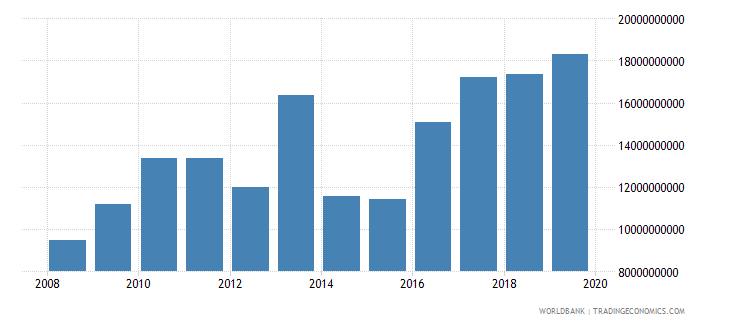 new zealand agriculture value added current lcu wb data