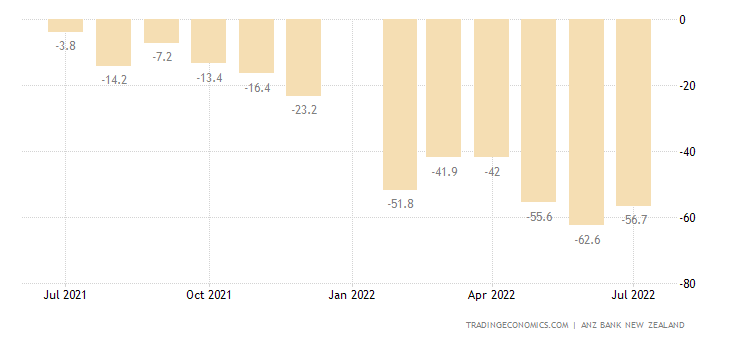 New Zealand Business Confidence