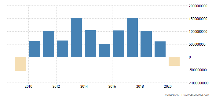 new zealand changes in inventories us dollar wb data