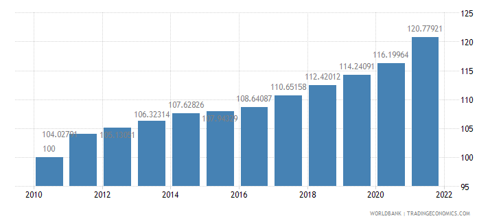 new zealand consumer price index 2005  100 wb data