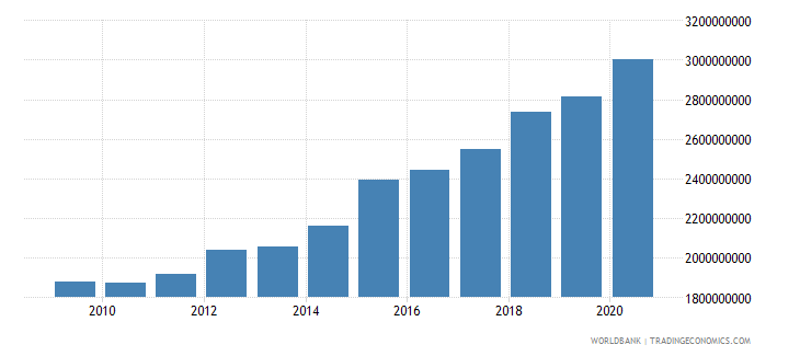 new zealand customs and other import duties current lcu wb data