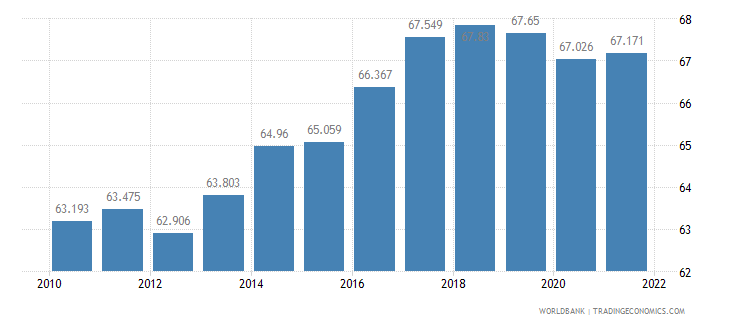 new zealand employment to population ratio 15 plus  total percent wb data