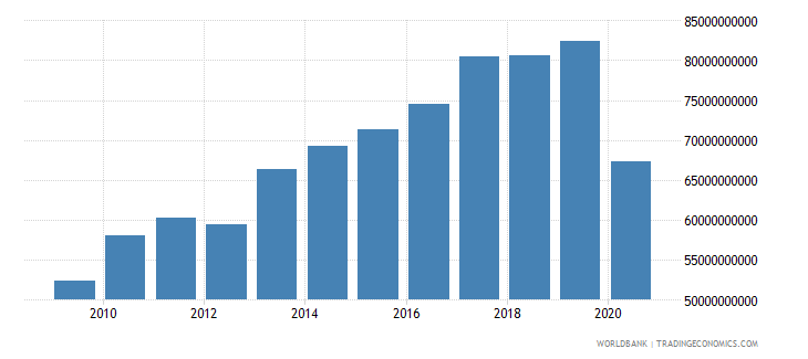 new zealand exports as a capacity to import constant lcu wb data
