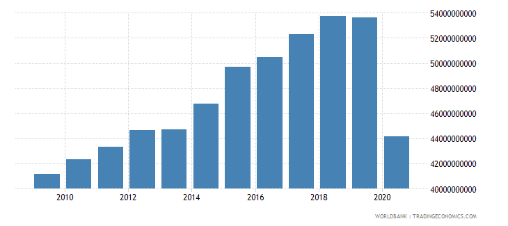new zealand exports of goods and services constant 2000 us dollar wb data