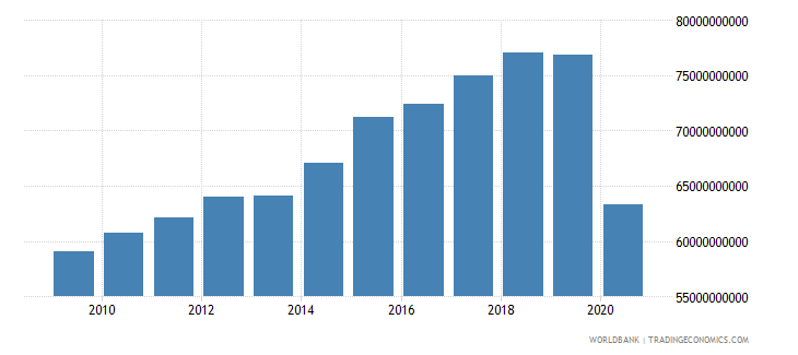 new zealand exports of goods and services constant lcu wb data