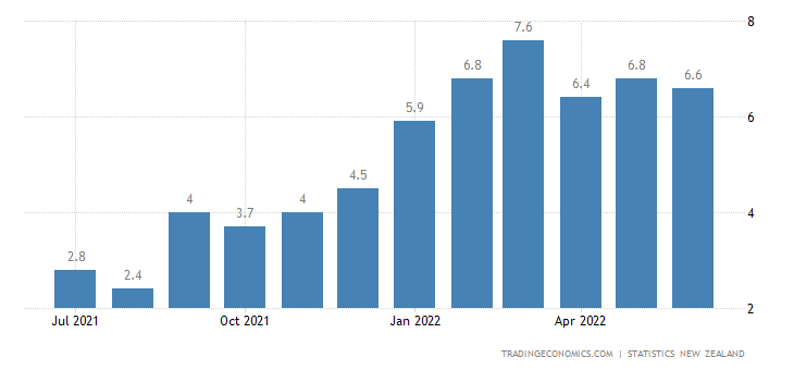 New Zealand Food Inflation