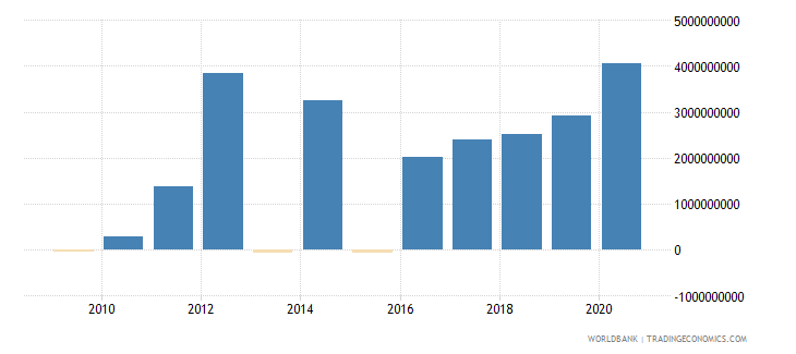 new zealand foreign direct investment net inflows bop us dollar wb data