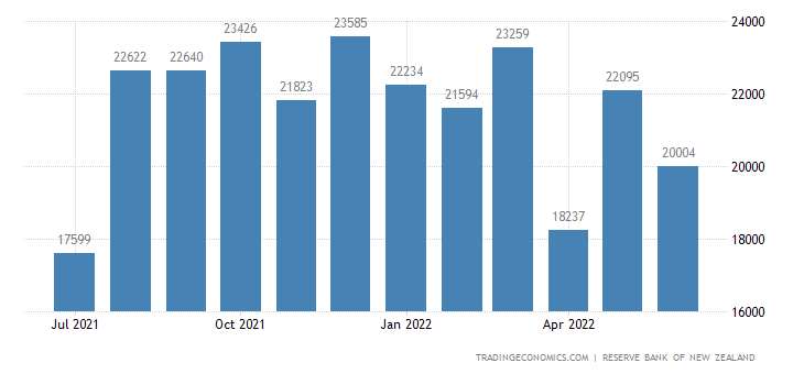 New Zealand Foreign Exchange Reserves