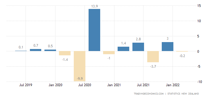 New Zealand GDP Growth Rate