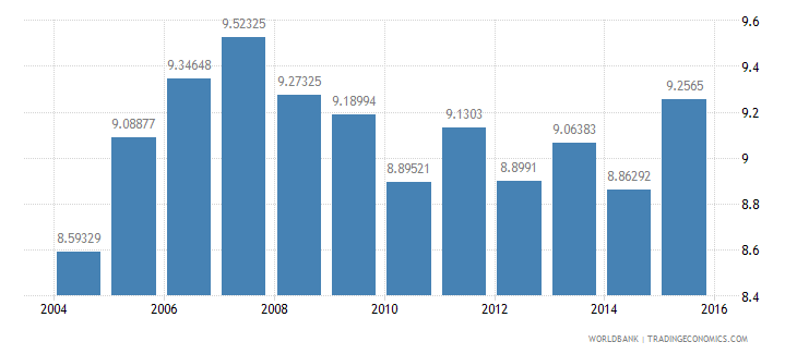 new zealand gdp per unit of energy use constant 2005 ppp dollar per kg of oil equivalent wb data