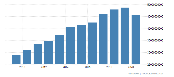 new zealand gross capital formation constant 2000 us dollar wb data