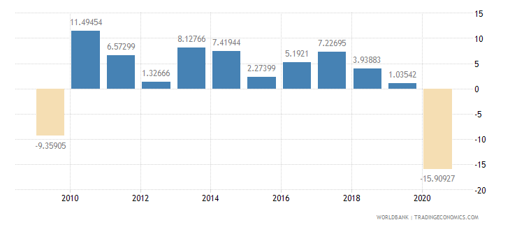 new zealand imports of goods and services annual percent growth wb data