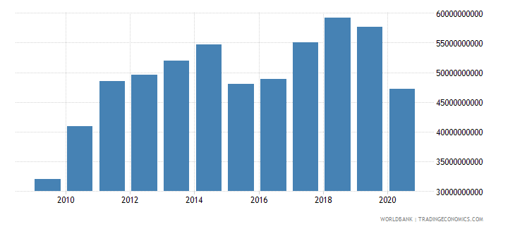 new zealand imports of goods and services us dollar wb data