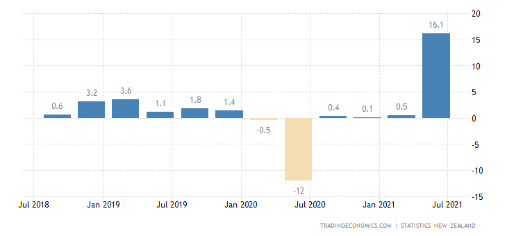 New Zealand Manufacturing Production