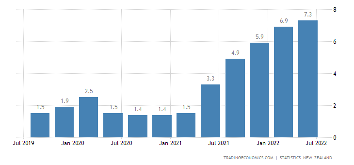New Zealand Inflation Rate