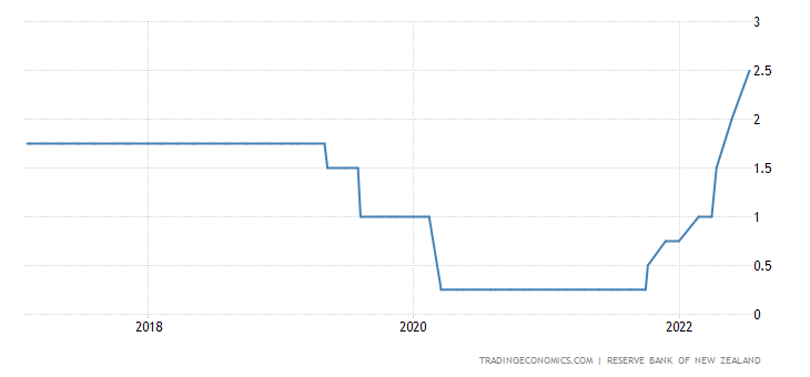 New Zealand Interest Rate