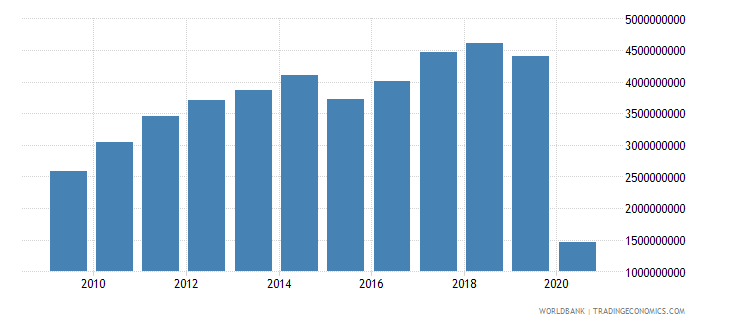 new zealand international tourism expenditures for travel items us dollar wb data