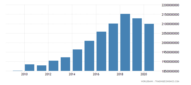 new zealand manufacturing value added constant 2000 us dollar wb data