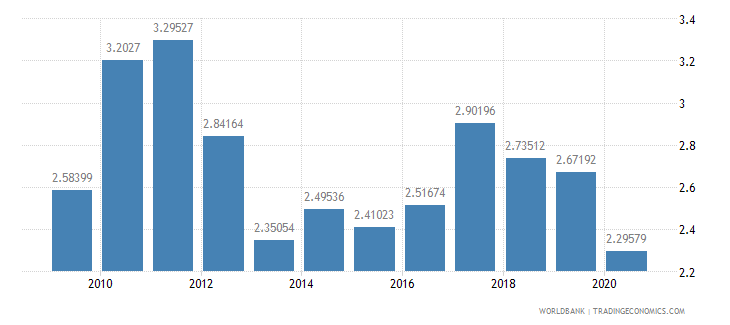 new zealand merchandise exports to developing economies in south asia percent of total merchandise exports wb data