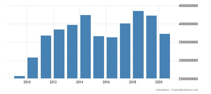new zealand merchandise imports by the reporting economy us dollar wb data