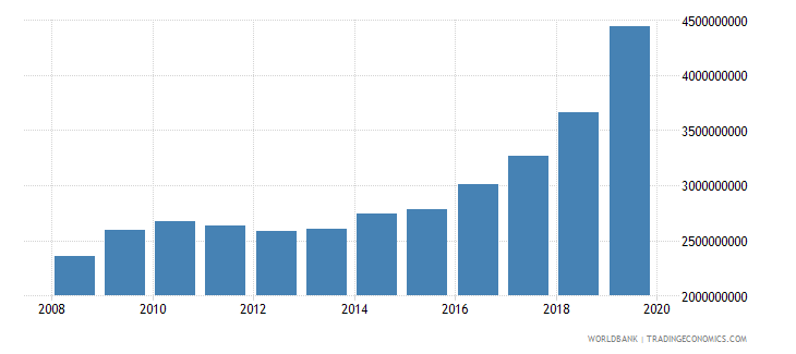 new zealand military expenditure current lcu wb data