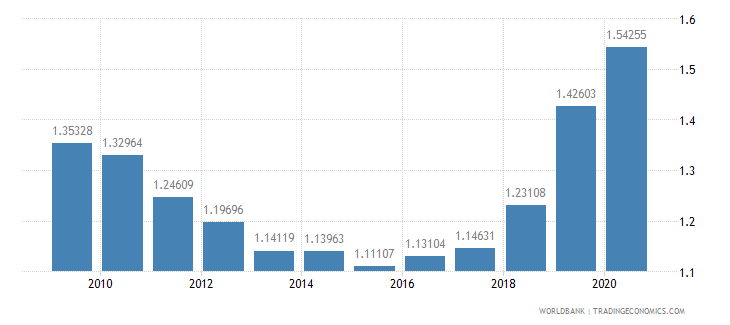new zealand military expenditure percent of gdp wb data