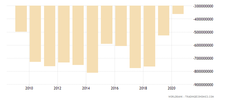 new zealand net income from abroad us dollar wb data