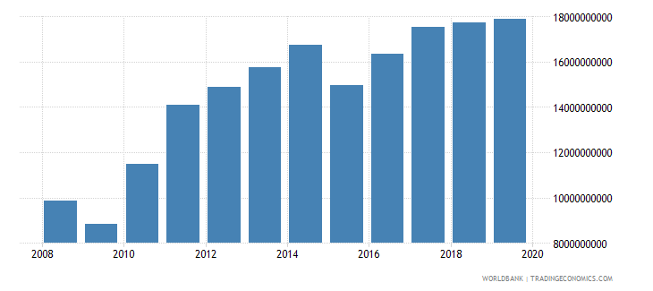 new zealand net taxes on products us dollar wb data