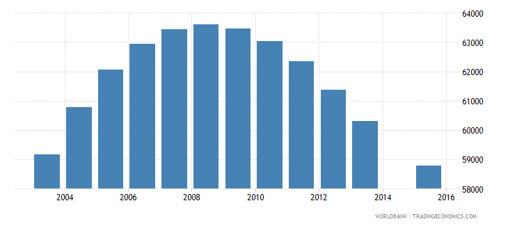 new zealand population age 16 total wb data