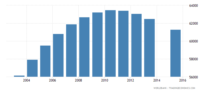 new zealand population age 19 total wb data