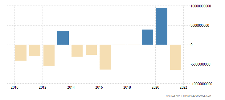 new zealand portfolio investment excluding lcfar bop us dollar wb data