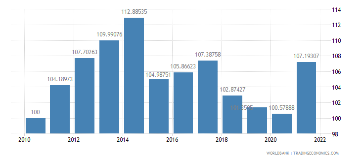 new zealand real effective exchange rate index 2000  100 wb data