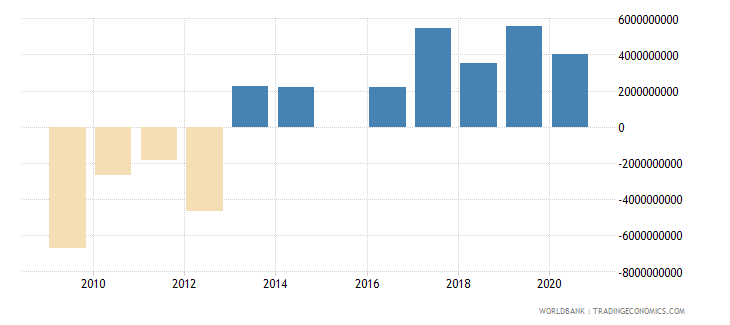 new zealand terms of trade adjustment constant lcu wb data