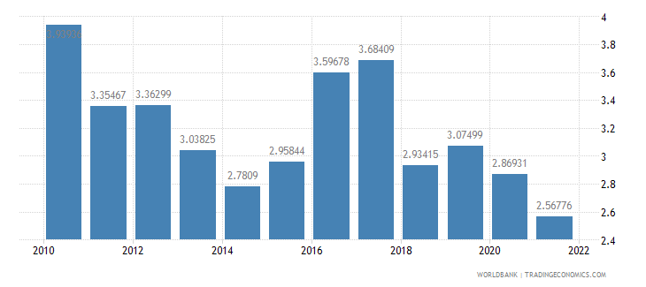 new zealand total reserves in months of imports wb data