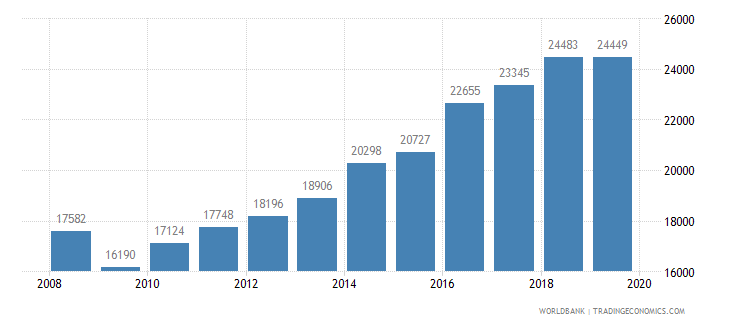 new zealand trademark applications total wb data