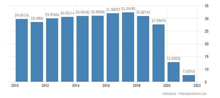 new zealand travel services percent of service imports bop wb data