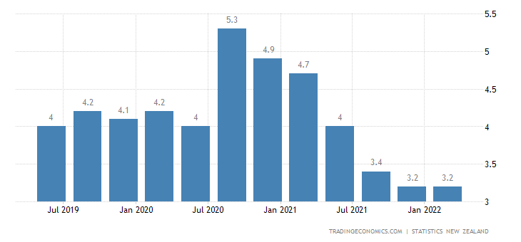 Trading Economics New Zealand Unemployment Rate