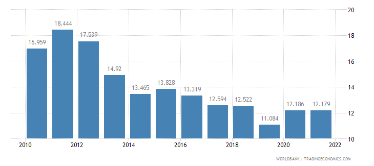 new zealand unemployment youth male percent of male labor force ages 15 24 wb data