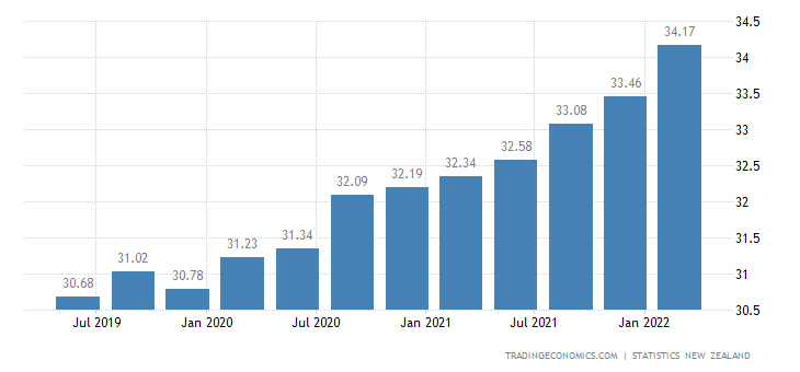 New Zealand Total Quarterly Wages in Manufacturing