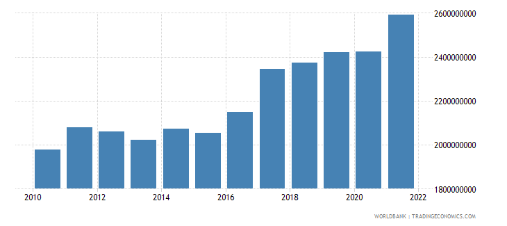 nicaragua agriculture value added constant 2000 us dollar wb data
