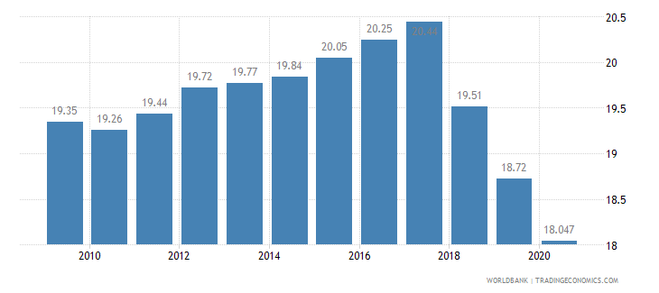 nicaragua employees industry male percent of male employment wb data